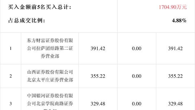 「龙虎榜」神通科技2月25日成交明细