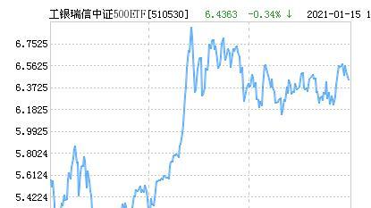 工银瑞信中证500ETF净值上涨1.49% 请保持关注