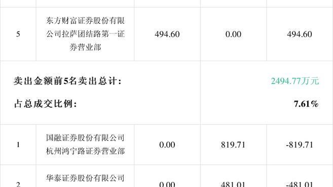 「龙虎榜」绿庭投资2月25日成交明细
