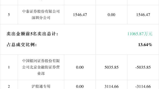「龙虎榜」华夏幸福2月25日成交明细