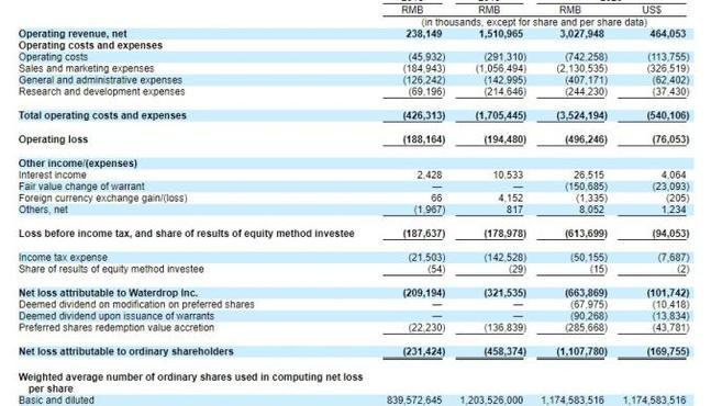 水滴公司更新招股书:发行价区间为10-12美元 最高募资4.14亿美元