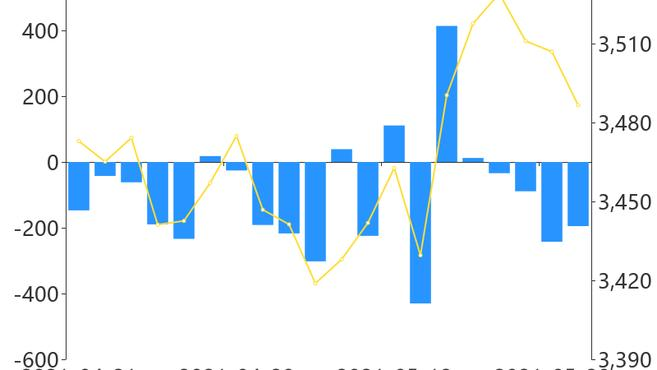 「A股主力资金」5月21日收盘,A股主力资金净流出194.99亿元