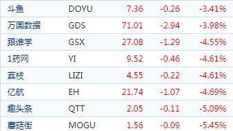 中国概念股周五收盘多数下跌 区块链及在线教育股普跌