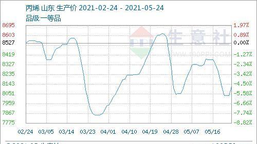 生意社:5月24日山东地区丙烯市场小幅回升