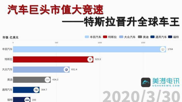 特斯拉5月在中国订单骤减近50%!市值一天蒸发1159亿