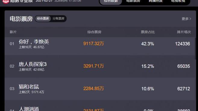 《你好,李焕英》总票房超越《流浪地球》居中国电影票房榜第三