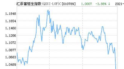 汇添富恒生指数(QDII-LOF)C净值上涨1.60% 请保持关注