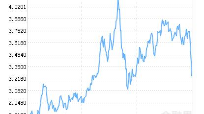 博时卓越品牌混合(LOF)净值上涨1.63% 请保持关注