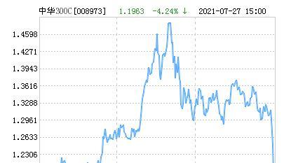 大成中华沪深港300指数(LOF)C净值上涨1.20% 请保持关注