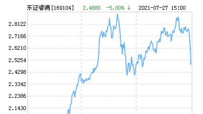 东方红睿满沪港深混合(LOF)净值上涨1.65% 请保持关注