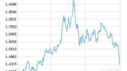 华宝中证消费龙头指数(LOF)C净值上涨1.26% 请保持关注