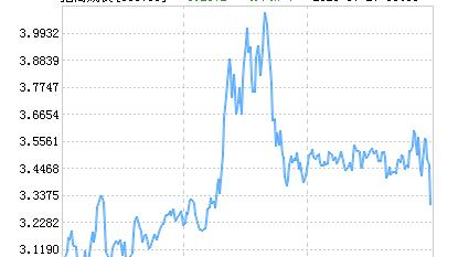 招商优质成长混合(LOF)净值上涨1.23% 请保持关注