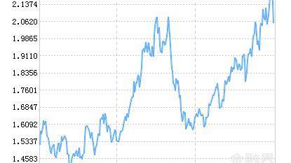 诺安创业板指数增强(LOF)A净值上涨1.73% 请保持关注