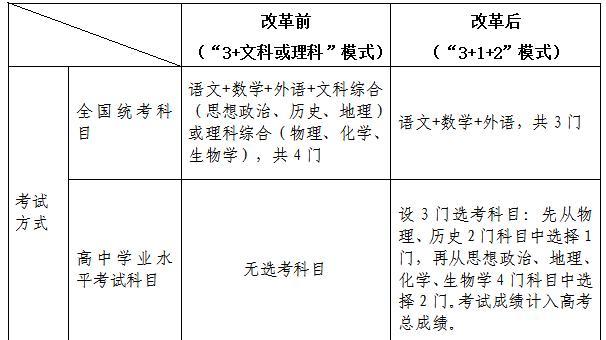 收藏!权威解读黑龙江新高考政策