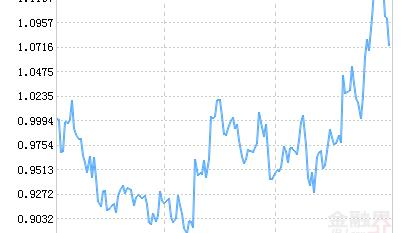 天弘中证全指证券公司ETF净值下跌2.35% 请保持关注