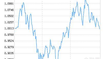 富国中证智能汽车主题ETF净值下跌2.31% 请保持关注