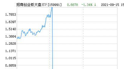 招商创业板大盘ETF净值下跌2.35% 请保持关注