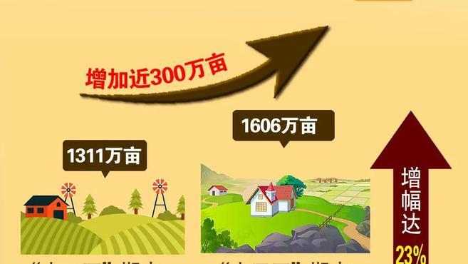 """「原创长图」126.97亿斤!兴安盟粮食产量""""十一连增"""""""