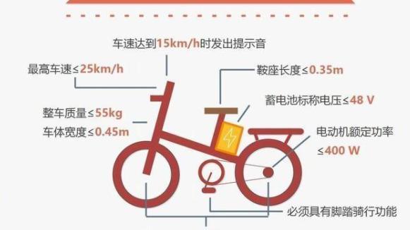 电动车充电器质量不合格 安徽省天长市4家企业召回