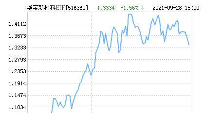 华宝新材料ETF净值下跌2.00% 请保持关注