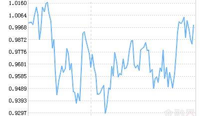 天弘中证500ETF净值上涨1.53% 请保持关注