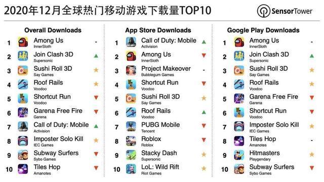 数据:Among Us蝉联12月全球热门移动游戏下载量榜首