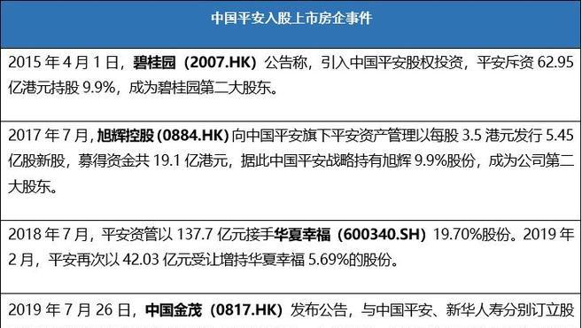 """中国平安月内二度""""买房"""" 上市房企纷纷布局险资长期战投 房资观察"""