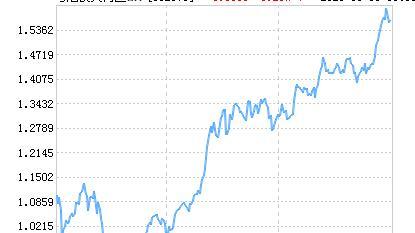 粤港澳大湾区ETF净值上涨1.40% 请保持关注