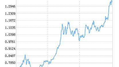 华安创业板50ETF净值下跌1.67% 请保持关注