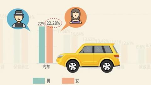 """中国女性""""花钱排行榜""""出炉!兰州女人最爱买车"""
