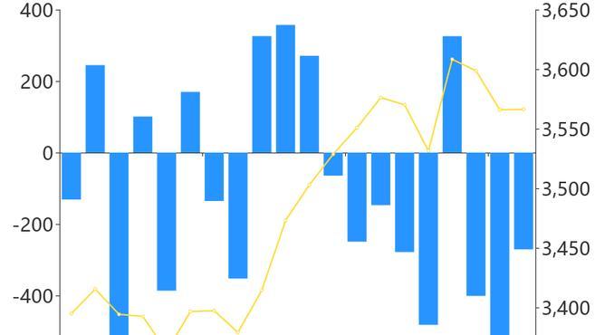 「A股主力资金」1月15日收盘,A股主力资金净流出270.65亿元