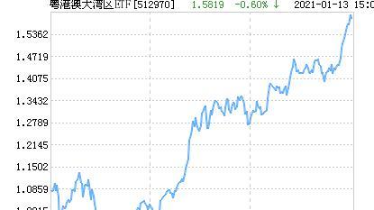粤港澳大湾区ETF净值下跌1.66% 请保持关注