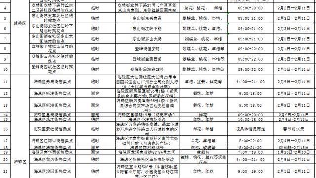 春节广州设置331个鲜花线下售卖点