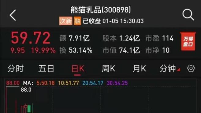 """新风口?""""炼乳第一股""""熊猫乳品大涨19.99% 乳业板块沸腾"""