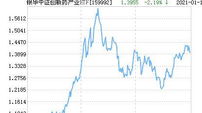 银华中证创新药产业ETF净值下跌1.63% 请保持关注