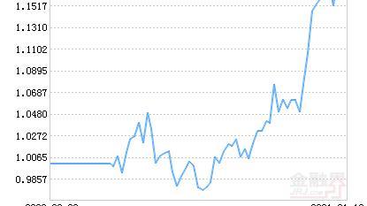 中银证券创业板ETF净值下跌1.35% 请保持关注