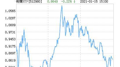 广发中证传媒ETF净值上涨1.65% 请保持关注