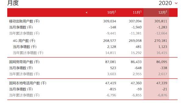 一年1266.4万人逃离联通!5G用户量仍然保密