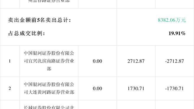 「龙虎榜」东方银星2月25日成交明细