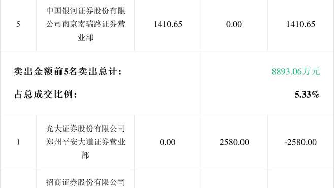 「龙虎榜」重庆银行2月25日成交明细