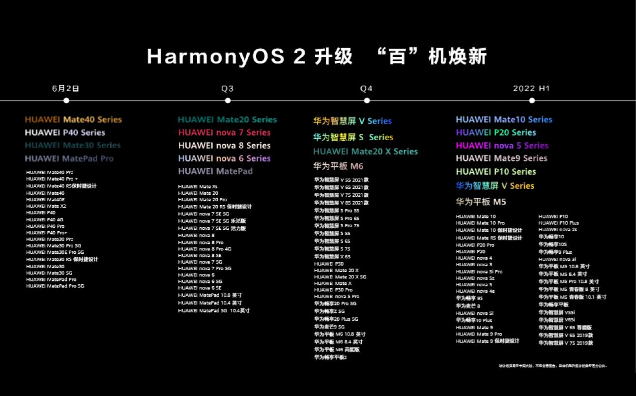 鸿蒙OS取得新突破,用户量正式破亿,何为还要推出EMUI 12?