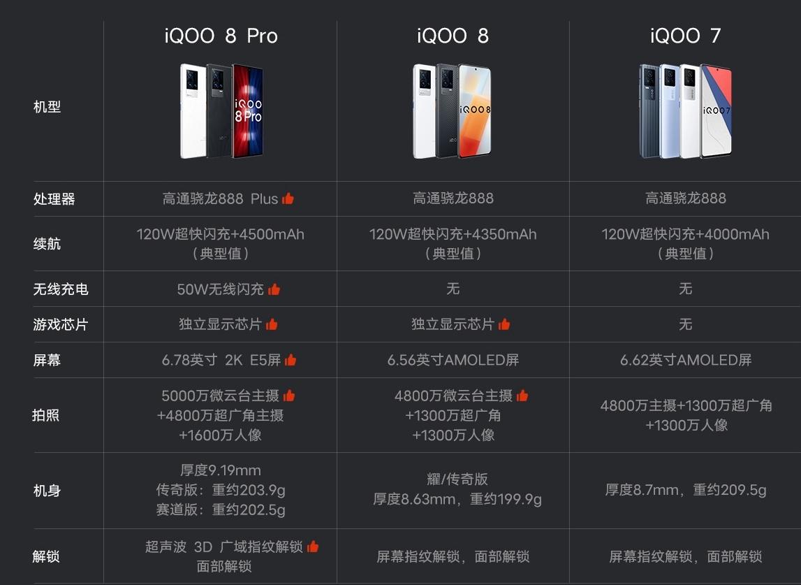"""vivo iQOO""""新旗舰""""登场,顶配版5999元,哪里来的底气?"""