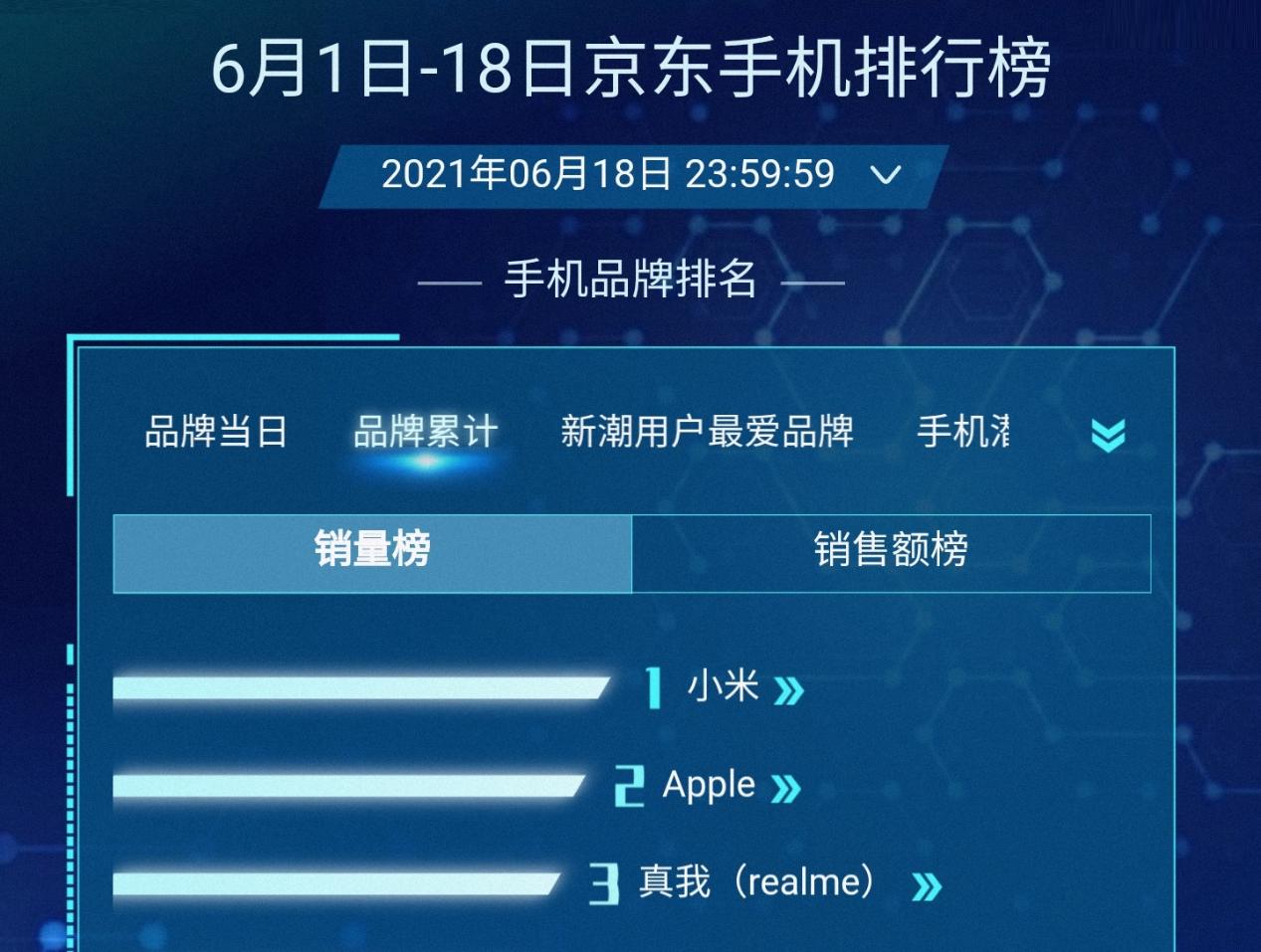 """国产手机销量""""亚军"""",618卖出了100万台,正式成为新爆款!"""