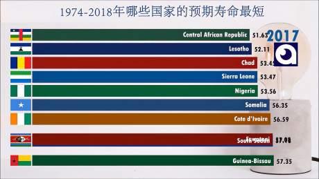 世界上寿命最短的国家统计,每一次数据变化都对应着特定的历史