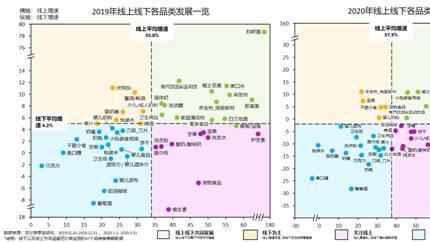 """""""快消品""""线上市场持续扩张 上半年200个品牌在京东超市成交额过亿"""