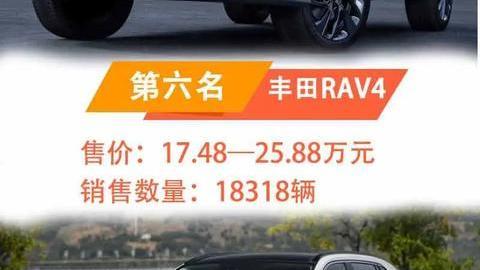 9月SUV销量排行TOP10:H6重回巅峰 丰田荣放空降第五