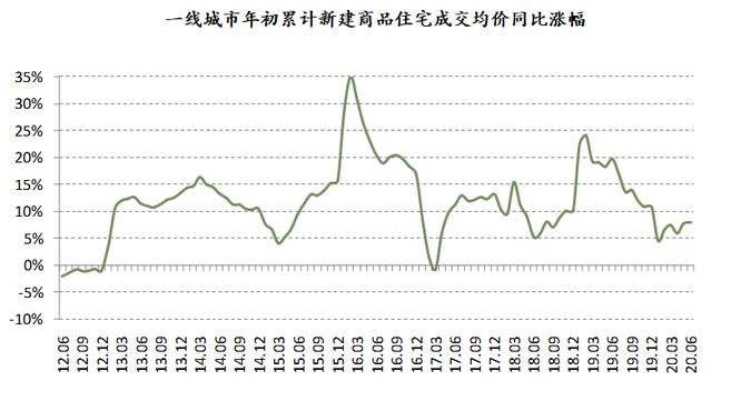 """""""最难""""卖房的上半年,房价却逆势上行,政策收紧可能性加大"""